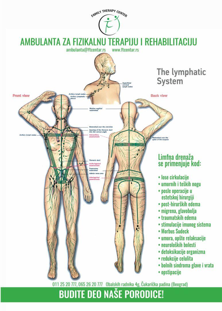 Šta je manuelna limfna drenaža